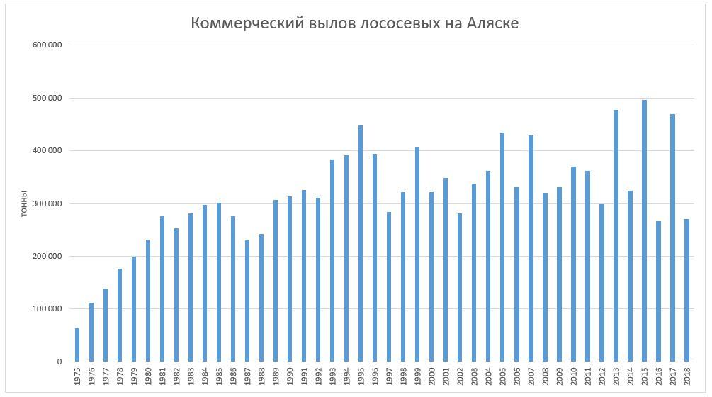 Коммерческий вылов по годам в историческом порядке ТОННЫ